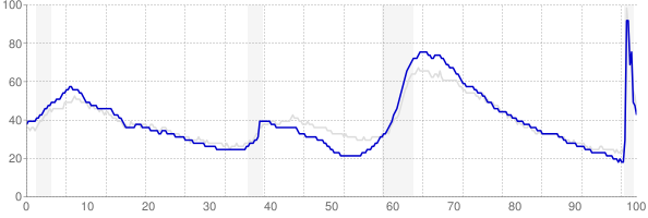 Florida monthly unemployment rate chart from 1990 to October 2020